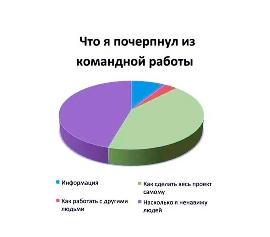 Командный коучинг Москва